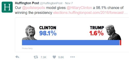 wrong polls